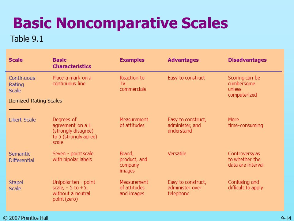 © 2007 Prentice Hall 9-14 Basic Noncomparative Scales