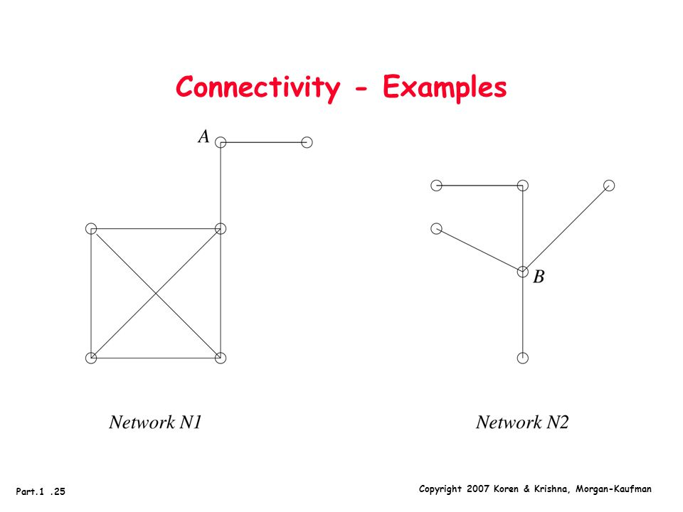 Copyright 2007 Koren & Krishna, Morgan-Kaufman Part.1.25 Connectivity - Examples
