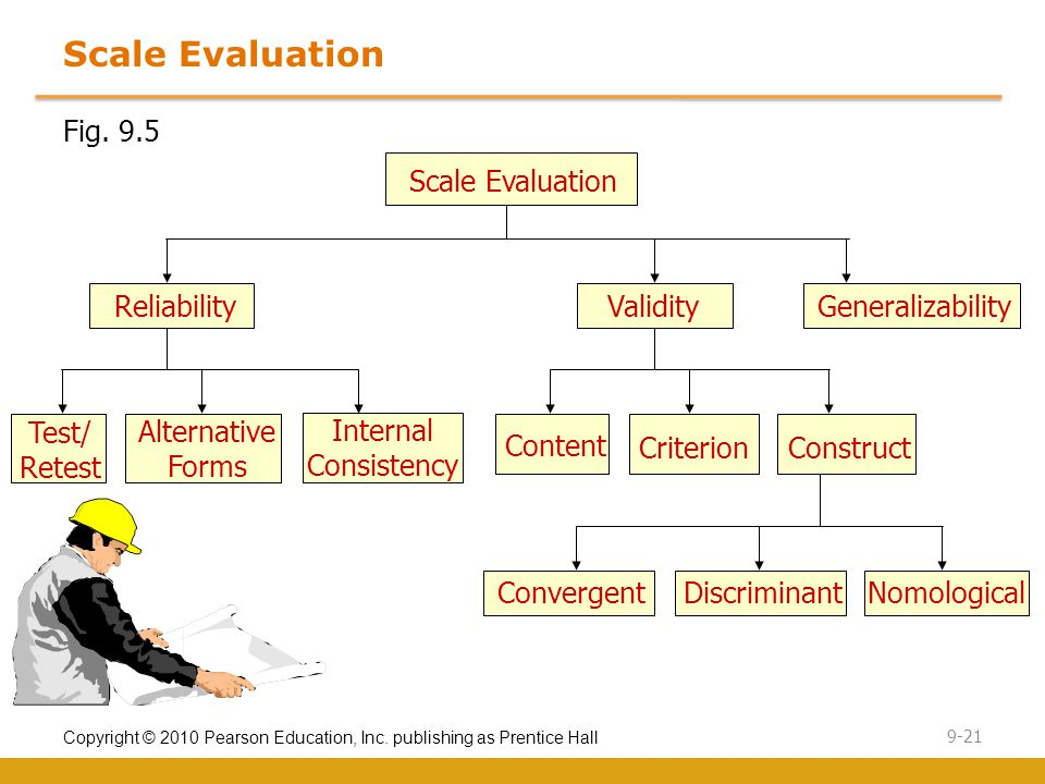 Copyright © 2010 Pearson Education, Inc. publishing as Prentice Hall 9-21 Scale Evaluation Fig.