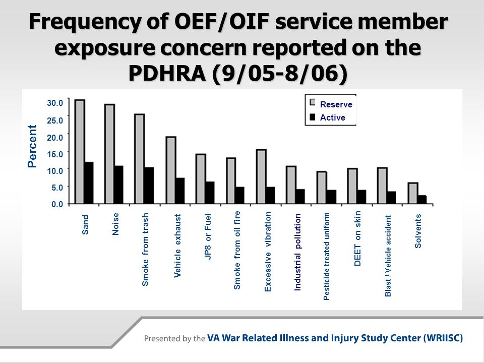 Frequency of OEF/OIF service member exposure concern reported on the PDHRA (9/05-8/06) MSMR Vol. 12 / No. 8 – Nov. 2006 Sand Noise Smoke from trash Ve