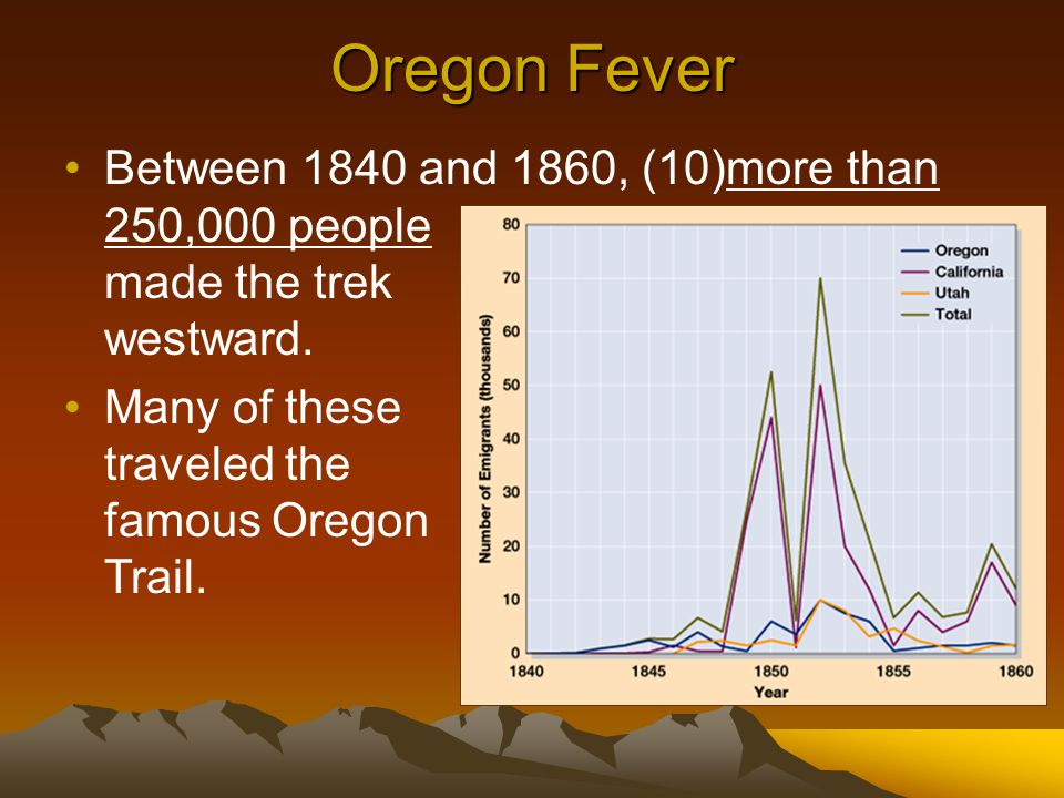 Oregon Fever Between 1840 and 1860, (10)more than 250,000 people made the trek westward.