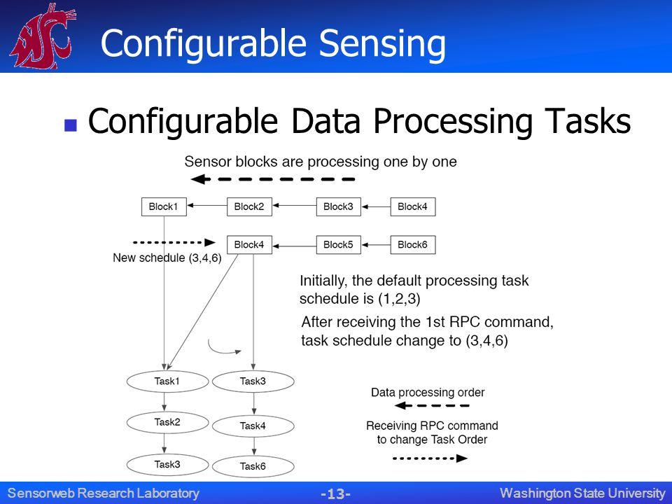 -13- Washington State UniversitySensorweb Research Laboratory Configurable Sensing Configurable Data Processing Tasks