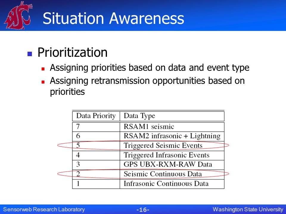 -16- Washington State UniversitySensorweb Research Laboratory Situation Awareness Prioritization Assigning priorities based on data and event type Assigning retransmission opportunities based on priorities