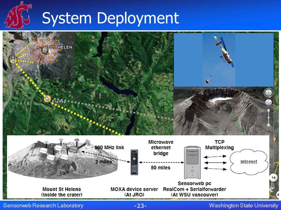 -23- Washington State UniversitySensorweb Research Laboratory System Deployment