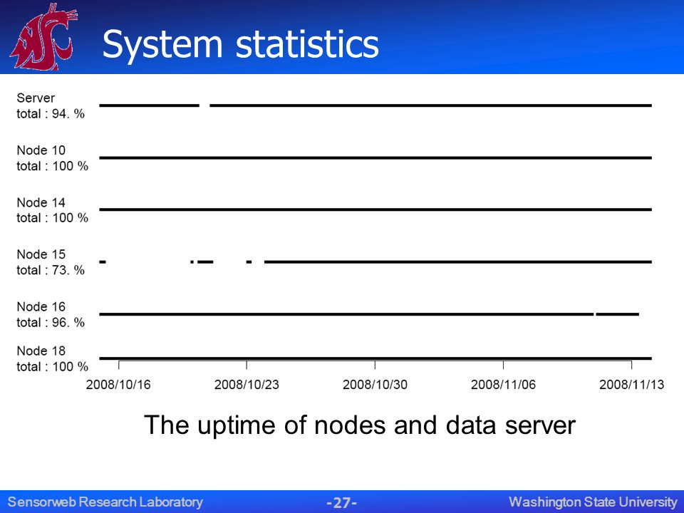 -27- Washington State UniversitySensorweb Research Laboratory System statistics The uptime of nodes and data server