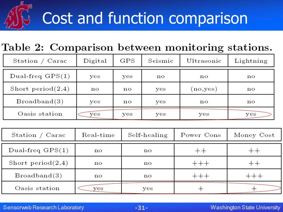 -31- Washington State UniversitySensorweb Research Laboratory Cost and function comparison