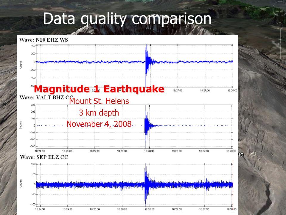 -32- Washington State UniversitySensorweb Research Laboratory Data quality comparison Magnitude 1 Earthquake Mount St.