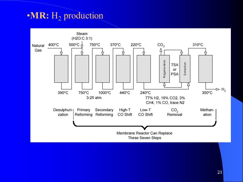 21 MR: H 2 production