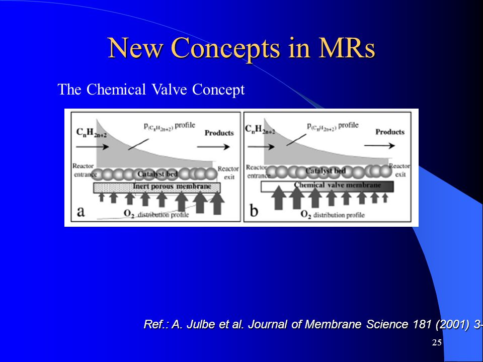 25 New Concepts in MRs The Chemical Valve Concept Ref.: A. Julbe et al. Journal of Membrane Science 181 (2001) 3-20