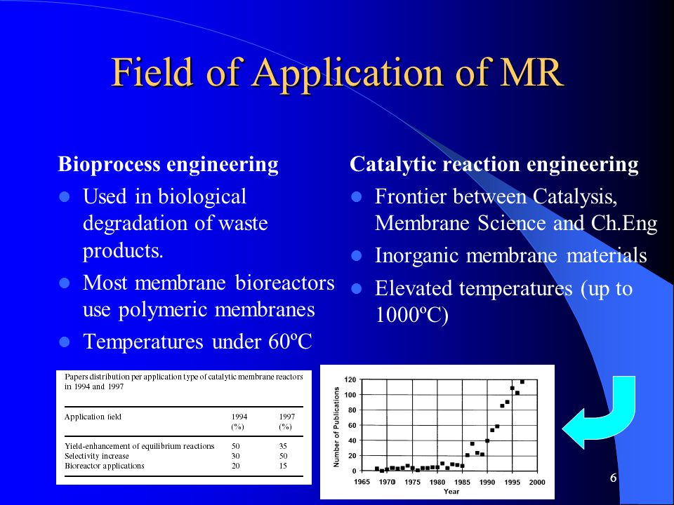 6 Field of Application of MR Bioprocess engineering Used in biological degradation of waste products. Most membrane bioreactors use polymeric membrane