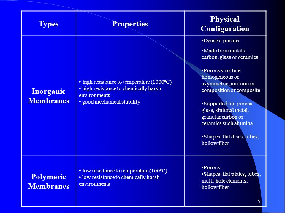 7 TypesProperties Physical Configuration Inorganic Membranes high resistance to temperature (1000ºC) high resistance to chemically harsh environments