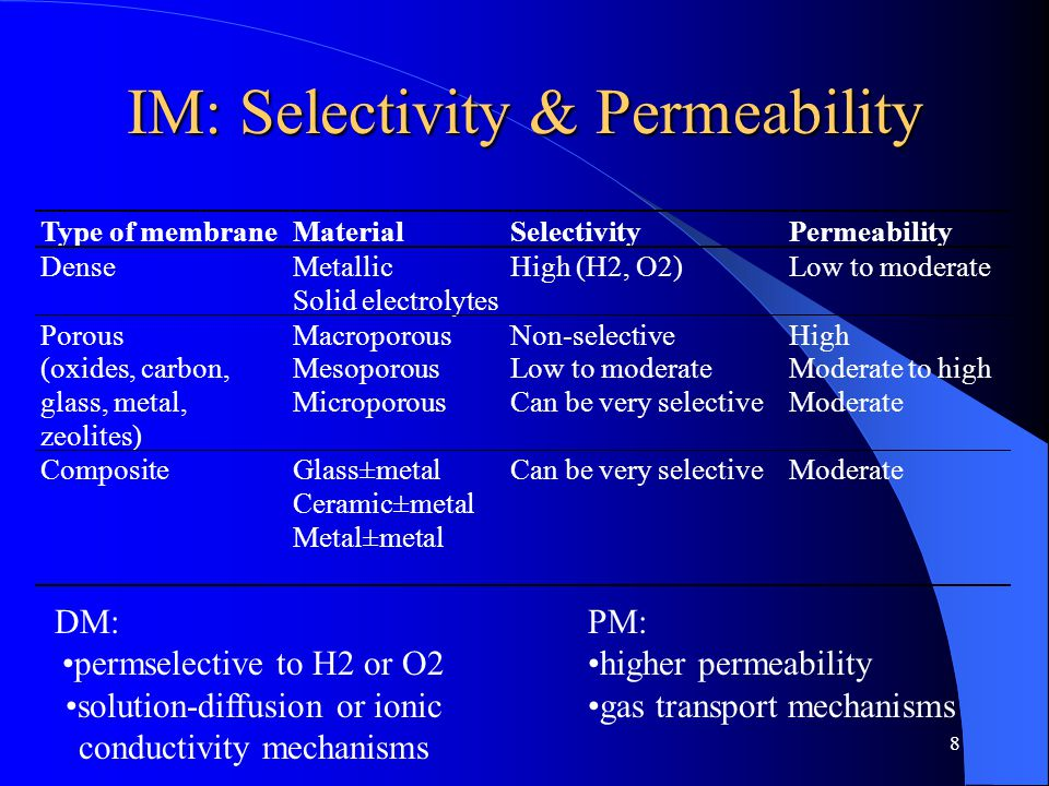 8 IM: Selectivity & Permeability Type of membraneMaterialSelectivityPermeability DenseMetallic Solid electrolytes High (H2, O2)Low to moderate Porous