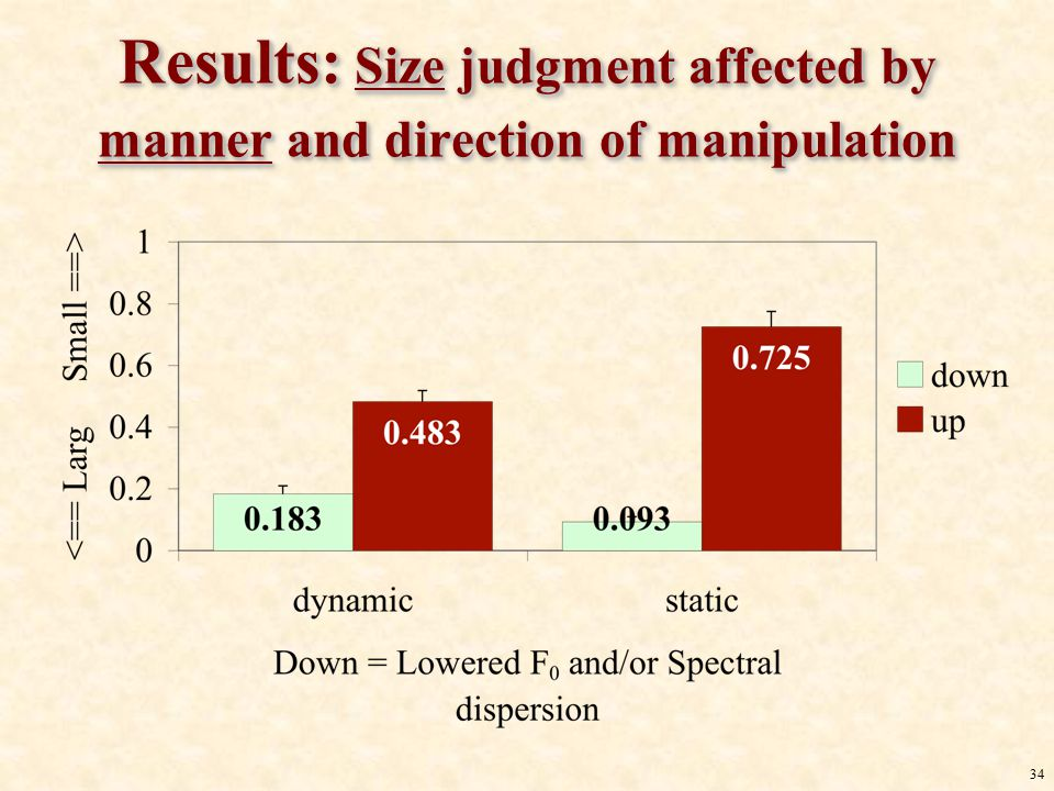 33 Results: Emotion judgment affected by parameter and direction of manipulation