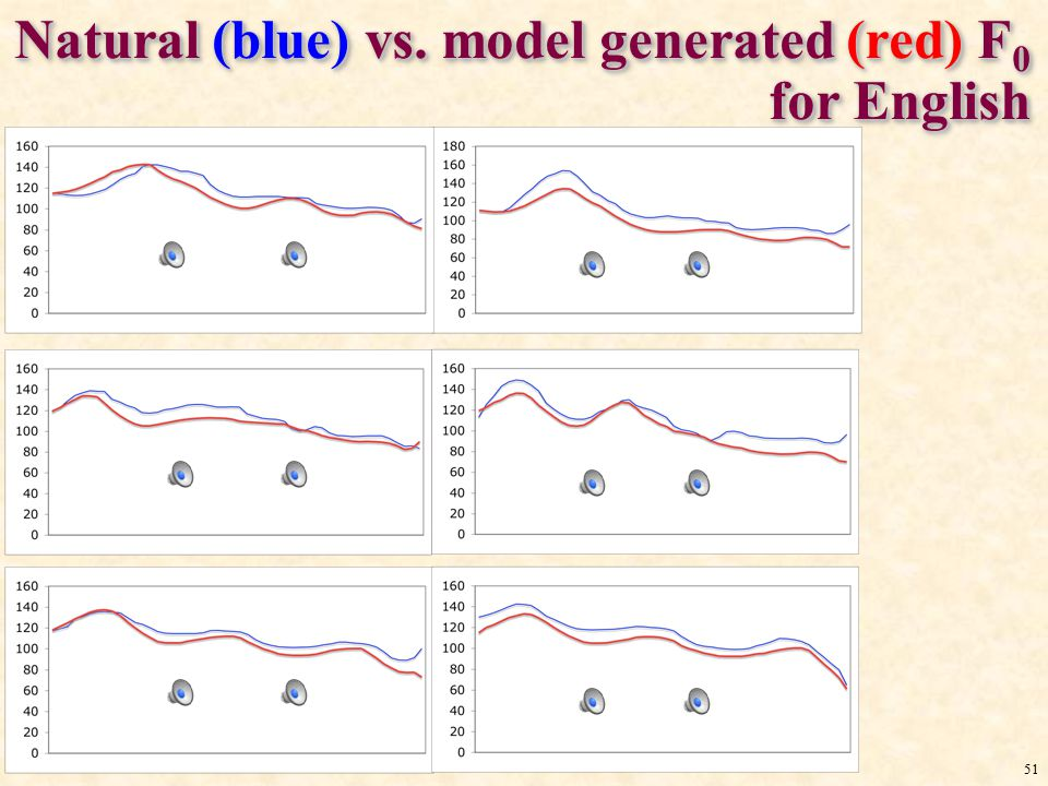 50 Natural (blue) vs. model generated (red) F 0 for Mandarin F0 of 5 repetitions by 1 speaker