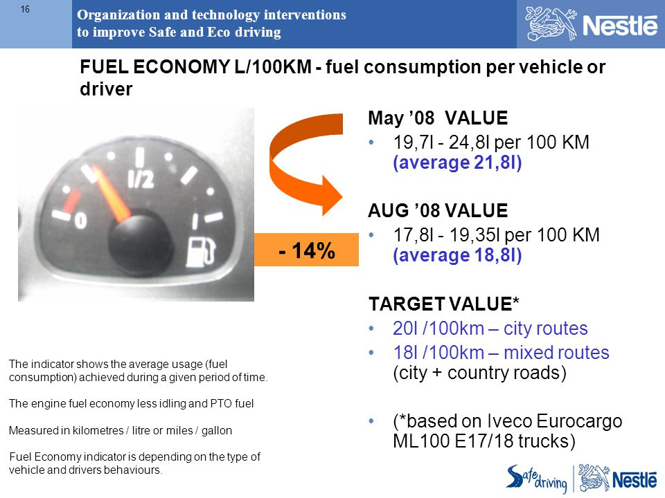 Organization and technology interventions to improve Safe and Eco driving 16 The indicator shows the average usage (fuel consumption) achieved during a given period of time.