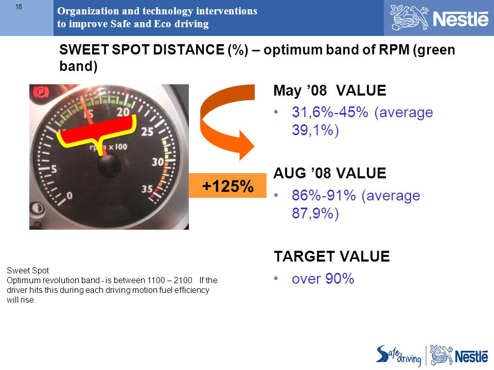 Organization and technology interventions to improve Safe and Eco driving 18 Sweet Spot Optimum revolution band - is between 1100 – 2100. If the drive