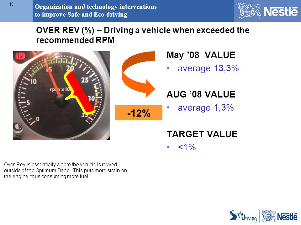 Organization and technology interventions to improve Safe and Eco driving 19 Over Rev is essentially where the vehicle is revved outside of the Optimu