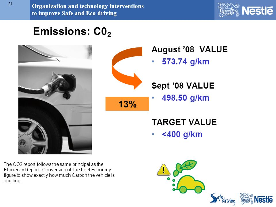 Organization and technology interventions to improve Safe and Eco driving 21 13% Emissions: C0 2 August '08 VALUE 573.74 g/km Sept '08 VALUE 498.50 g/