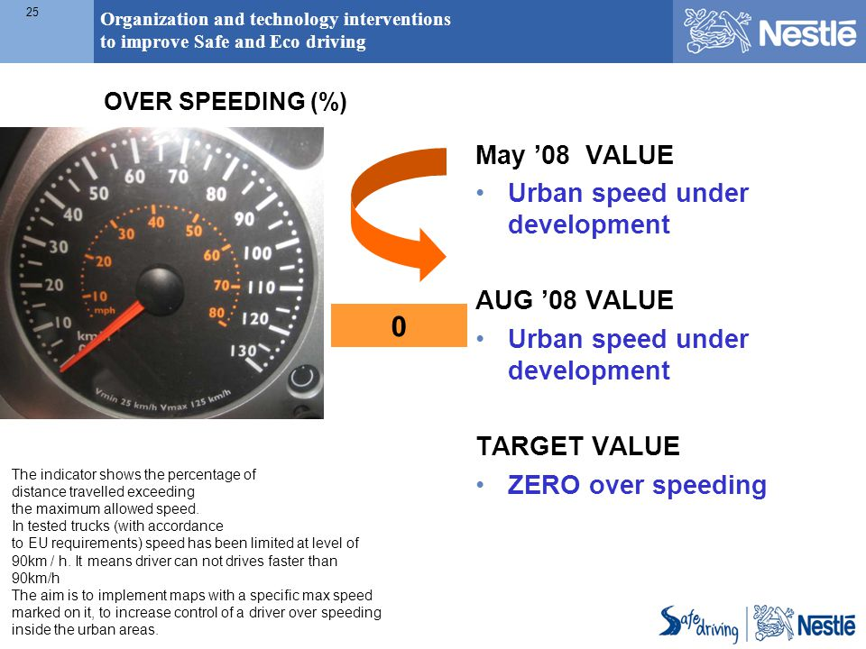 Organization and technology interventions to improve Safe and Eco driving 25 The indicator shows the percentage of distance travelled exceeding the ma