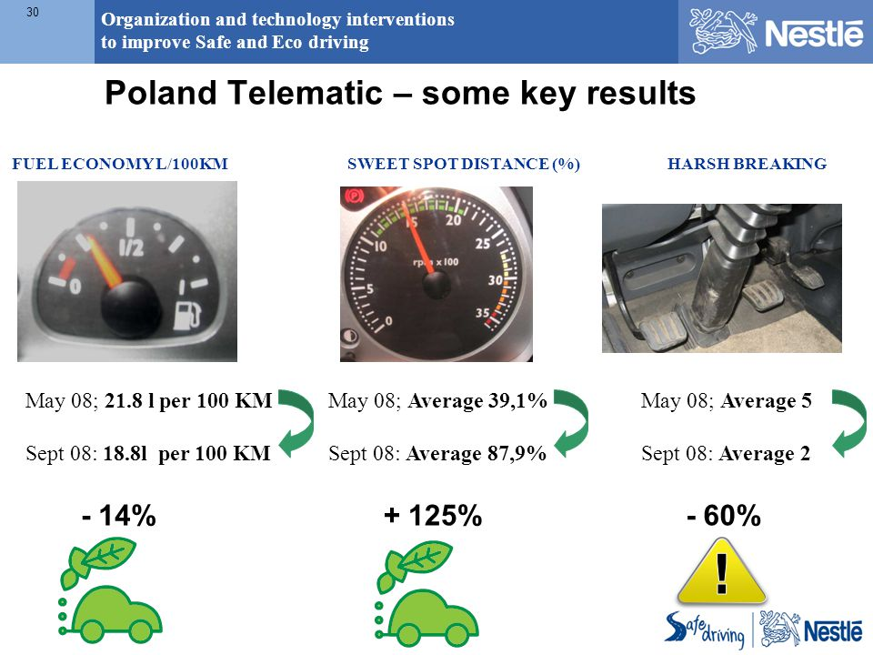 Organization and technology interventions to improve Safe and Eco driving 30 Poland Telematic – some key results May 08; 21.8 l per 100 KM Sept 08: 18