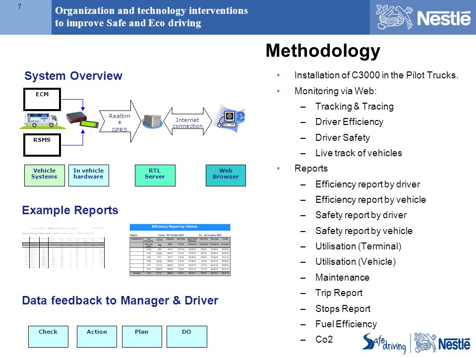 Organization and technology interventions to improve Safe and Eco driving 7 Methodology Installation of C3000 in the Pilot Trucks.
