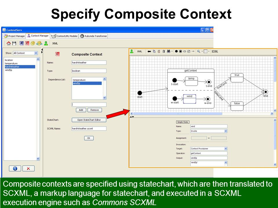 13/24 21/05/2009ContextServ at ICSE 2009 Specify Composite Context Composite contexts are specified using statechart, which are then translated to SCX