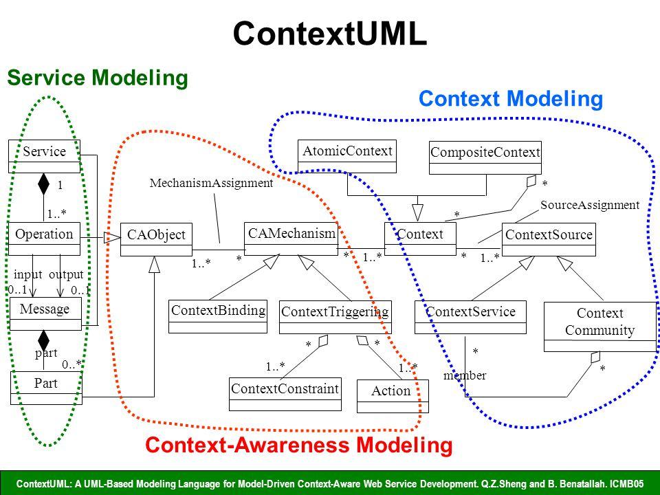 8/24 21/05/2009ContextServ at ICSE 2009 ContextUML Service Operation Message Part CAObject CAMechanism Context ContextBinding ContextTriggering ContextConstraint Action ContextService Context Community AtomicContext CompositeContext inputoutput 0..1 1 1..* part 0..* * * * member * * 1..* * * * * MechanismAssignment SourceAssignment Context Modeling Context-Awareness Modeling ContextSource Service Modeling ContextUML: A UML-Based Modeling Language for Model-Driven Context-Aware Web Service Development.