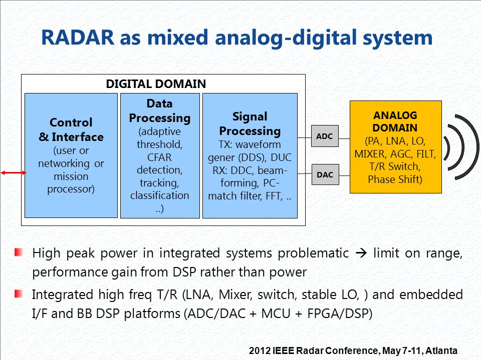 2012 IEEE Radar Conference, May 7-11, Atlanta Low-power RADAR integration levels System-on-Chip (SoC), System-in-Package (SiP) or Single-board RADAR SiP is a more viable solution for RADAR than fully SoC (increased miniaturization entails also increased tech.