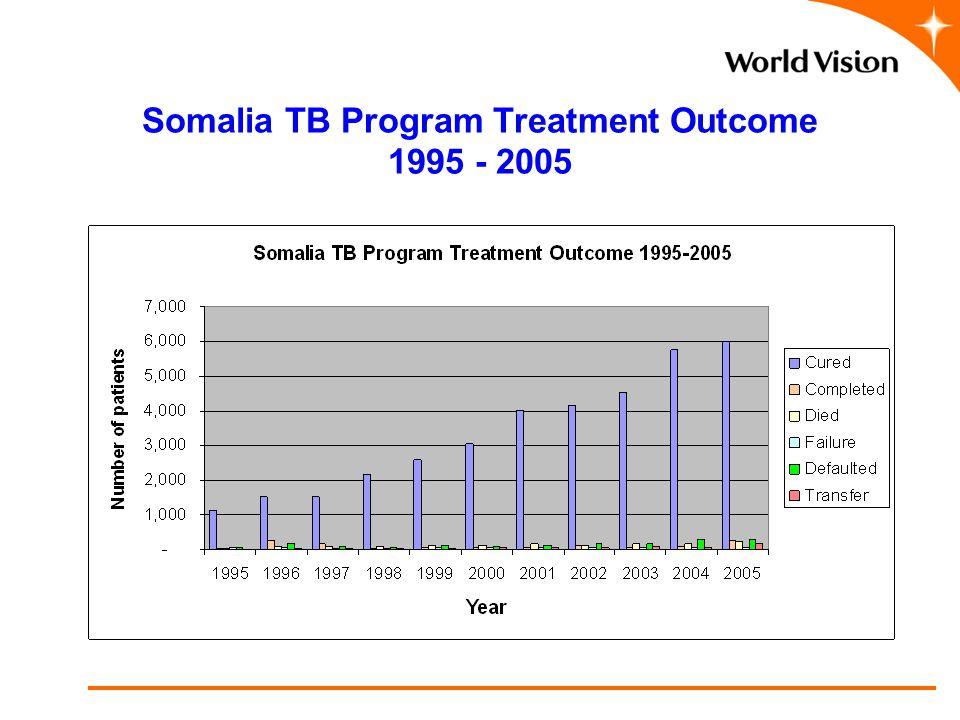 Somalia TB Program Treatment Outcome 1995 - 2005