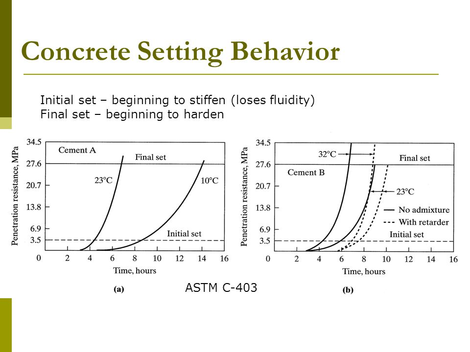 Concrete Setting Behavior ASTM C-403 Initial set – beginning to stiffen (loses fluidity) Final set – beginning to harden