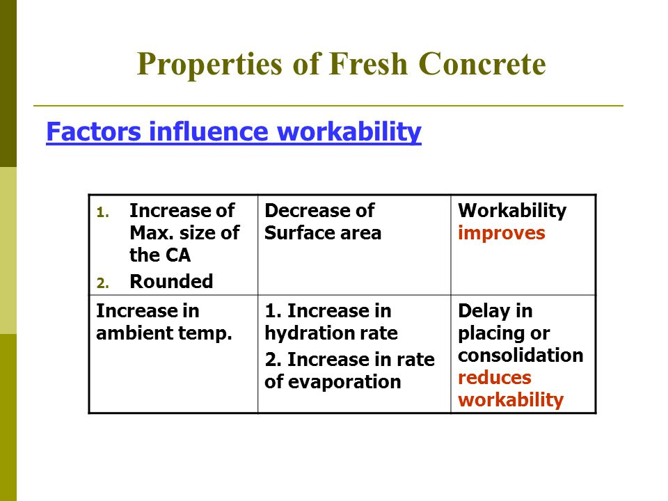 Properties of Fresh Concrete Factors influence workability 1. Increase of Max. size of the CA 2. Rounded Decrease of Surface area Workability improves