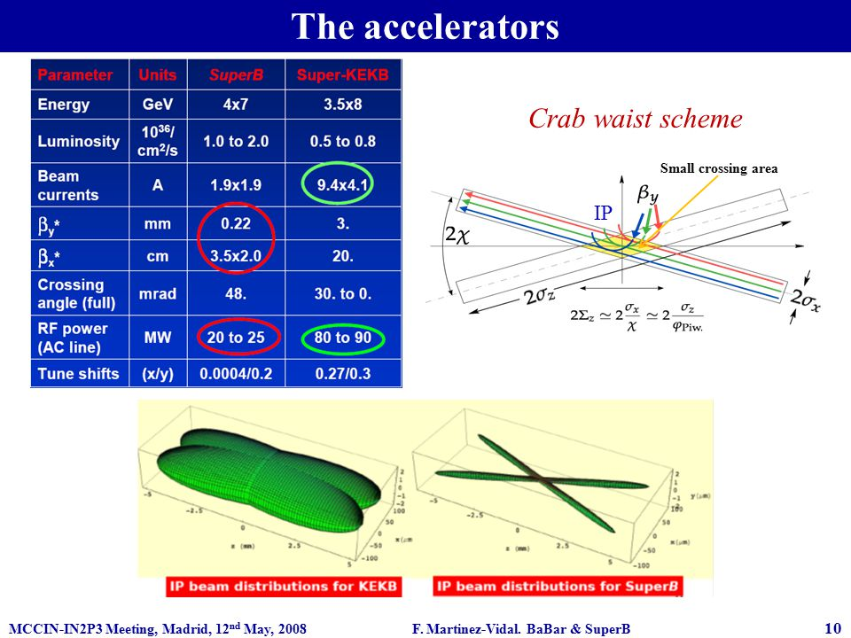 MCCIN-IN2P3 Meeting, Madrid, 12 nd May, 2008 F. Martinez-Vidal. BaBar & SuperB 10 Crab waist scheme Small crossing area IP The accelerators