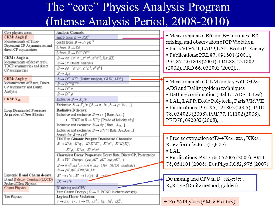 MCCIN-IN2P3 Meeting, Madrid, 12 nd May, 2008 The core Physics Analysis Program (Intense Analysis Period, 2008-2010) + Y(nS) Physics (SM & Exotics) Precise extraction of D  Ke,  e, KKe, K  e form factors (LQCD) LAL Publications: PRD 76, 052005 (2007), PRD 78, 051101 (2008), Eur.Phys.J.C52, 975 (2007) D0 mixing and CPV in D  K S  +  -, K S K+K- (Dalitz method, golden) Measurement of CKM angle  with GLW, ADS and Dalitz (golden) techniques BaBar  combination (Dalitz+ADS+GLW) LAL, LAPP, Ecole Polytech., Paris VI&VII Publications: PRL 95, 121802 (2005), PRD 78, 034023 (2008), PRD77, 111102 (2008), PRD78, 092002 (2008),… Measurement of B0 and B+ lifetimes, B0 mixing, and observation of CP Violation Paris VI&VII, LAPP, LAL, Ecole P., Saclay Publications: PRL 87, 091801 (2001), PRL87, 201803 (2001), PRL 88, 221802 (2002), PRD 66, 032003 (2002),…