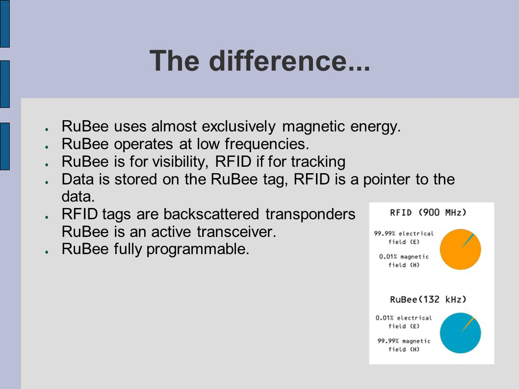 The difference... ● RuBee uses almost exclusively magnetic energy. ● RuBee operates at low frequencies. ● RuBee is for visibility, RFID if for trackin
