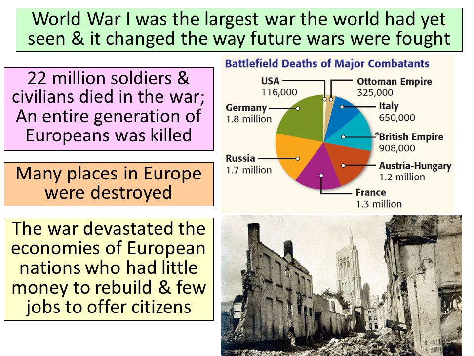 World War I was the largest war the world had yet seen & it changed the way future wars were fought 22 million soldiers & civilians died in the war; An entire generation of Europeans was killed Many places in Europe were destroyed The war devastated the economies of European nations who had little money to rebuild & few jobs to offer citizens