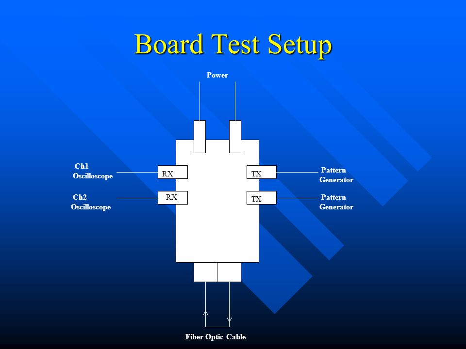Board Test Setup Power Ch1 Oscilloscope Pattern Generator Ch2 Oscilloscope Pattern Generator Fiber Optic Cable RX TX