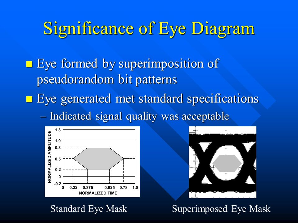 Significance of Eye Diagram Eye formed by superimposition of pseudorandom bit patterns Eye formed by superimposition of pseudorandom bit patterns Eye generated met standard specifications Eye generated met standard specifications –Indicated signal quality was acceptable Standard Eye MaskSuperimposed Eye Mask