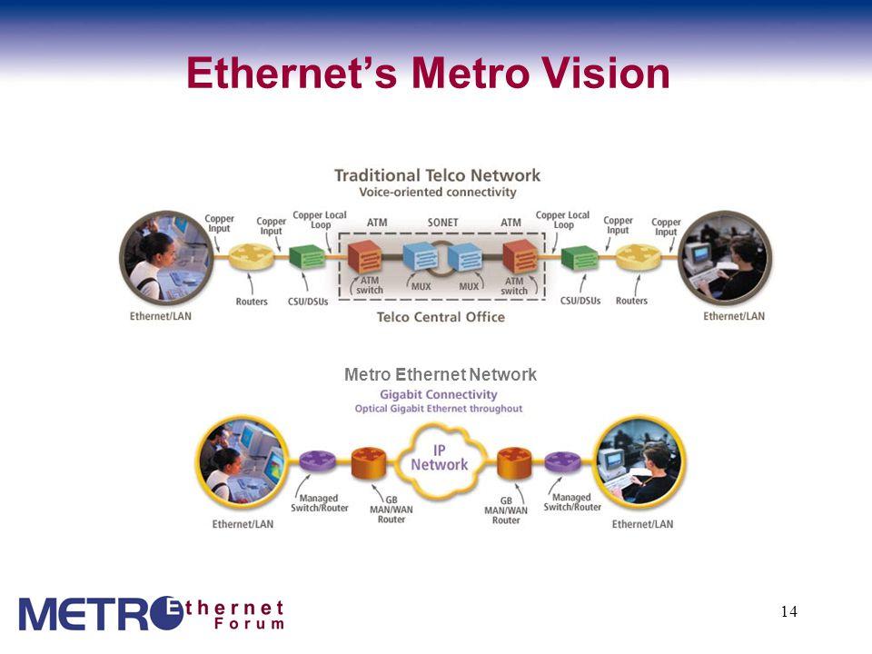 14 Ethernet's Metro Vision Metro Ethernet Network