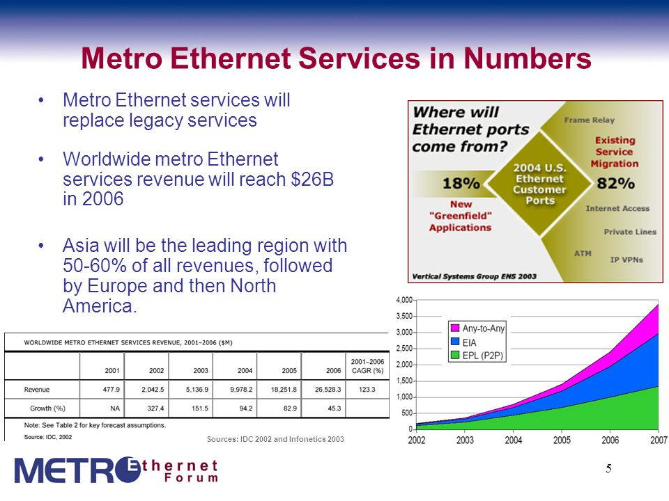 5 Metro Ethernet Services in Numbers Metro Ethernet services will replace legacy services Worldwide metro Ethernet services revenue will reach $26B in 2006 Asia will be the leading region with 50-60% of all revenues, followed by Europe and then North America.