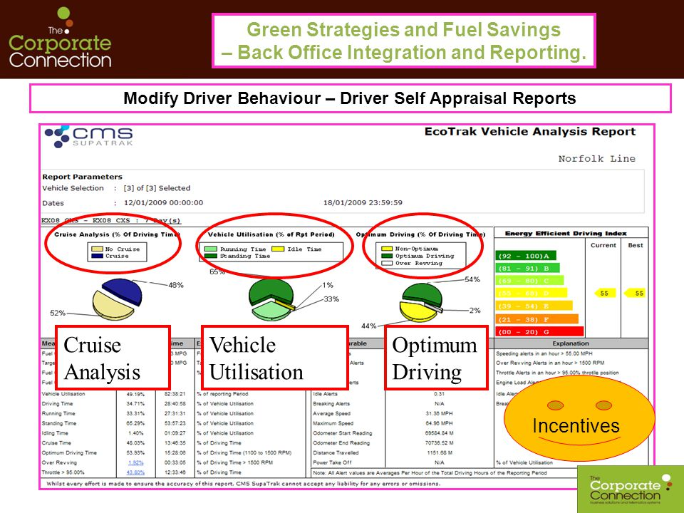 Green Strategies and Fuel Savings – Back Office Integration and Reporting. Modify Driver Behaviour – Driver Self Appraisal Reports Cruise Analysis Veh