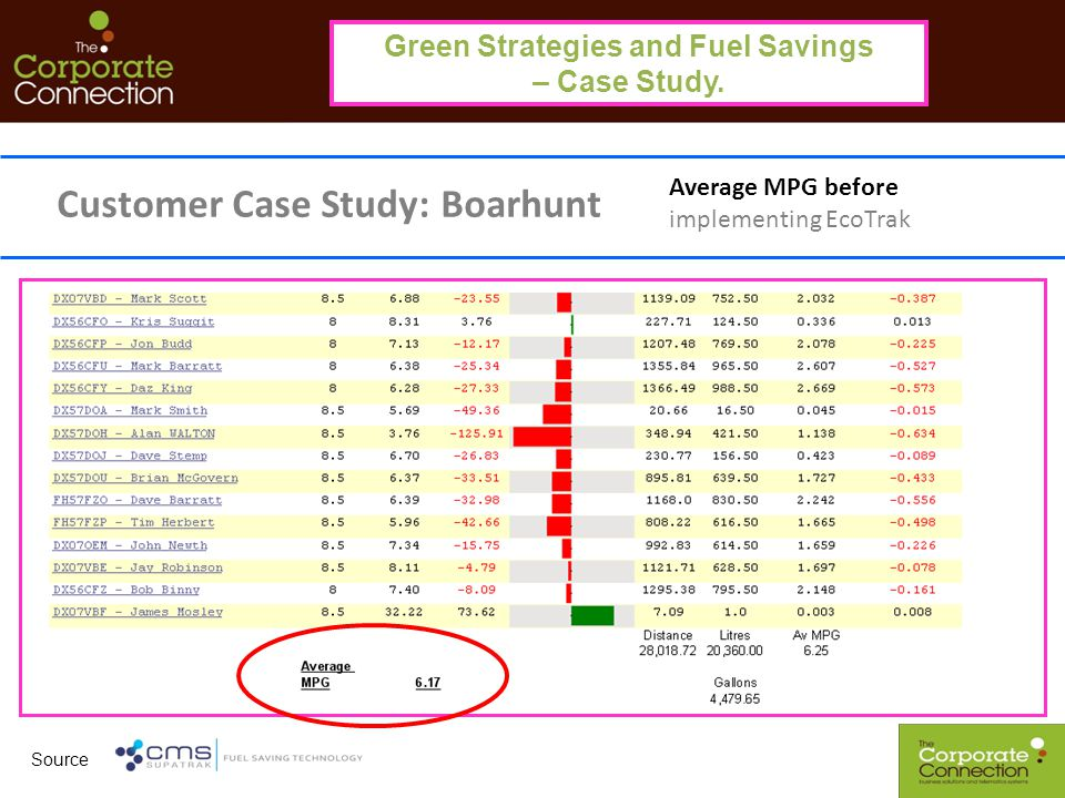 Green Strategies and Fuel Savings – Case Study. Customer Case Study: Boarhunt Average MPG before implementing EcoTrak Source