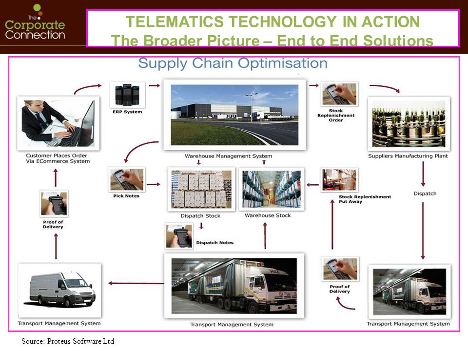 Source: Proteus Software Ltd TELEMATICS TECHNOLOGY IN ACTION The Broader Picture – End to End Solutions