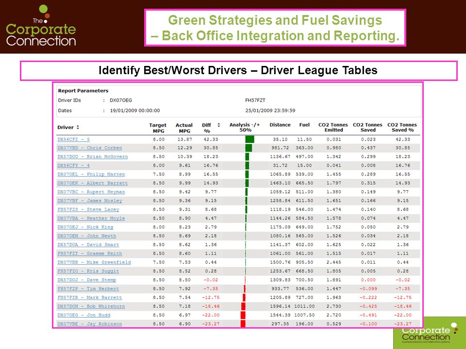 Green Strategies and Fuel Savings – Back Office Integration and Reporting. Identify Best/Worst Drivers – Driver League Tables