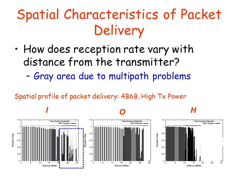 Spatial Characteristics of Packet Delivery How does reception rate vary with distance from the transmitter.