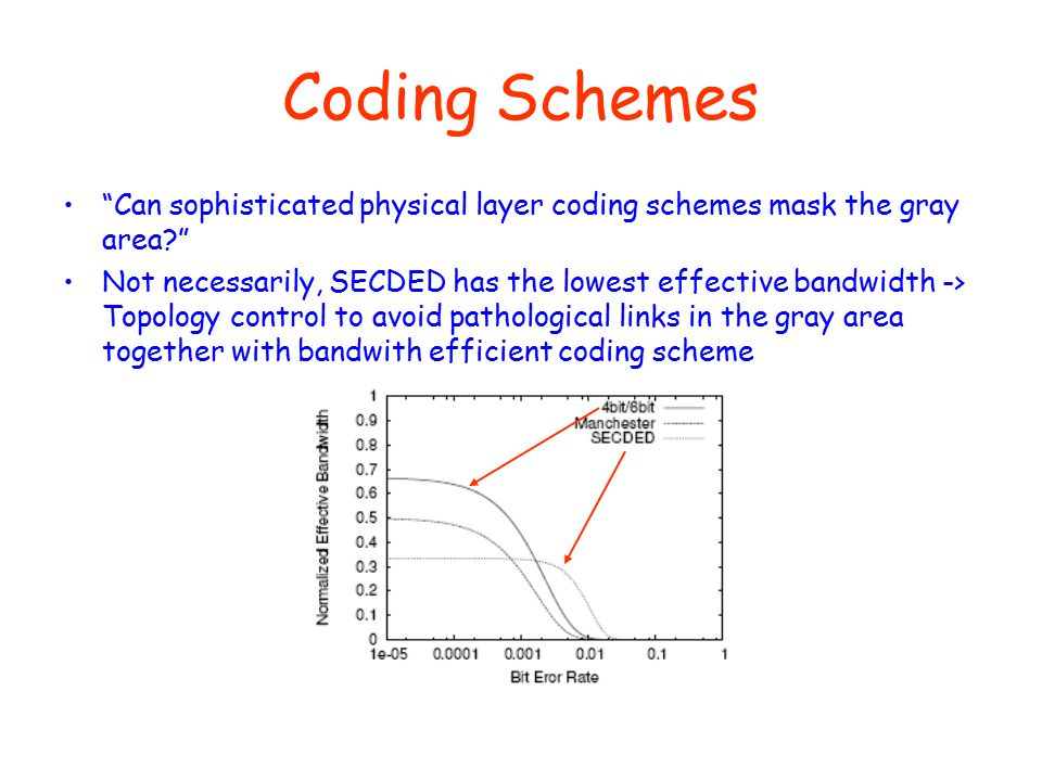 Coding Schemes Can sophisticated physical layer coding schemes mask the gray area? Not necessarily, SECDED has the lowest effective bandwidth -> Topology control to avoid pathological links in the gray area together with bandwith efficient coding scheme