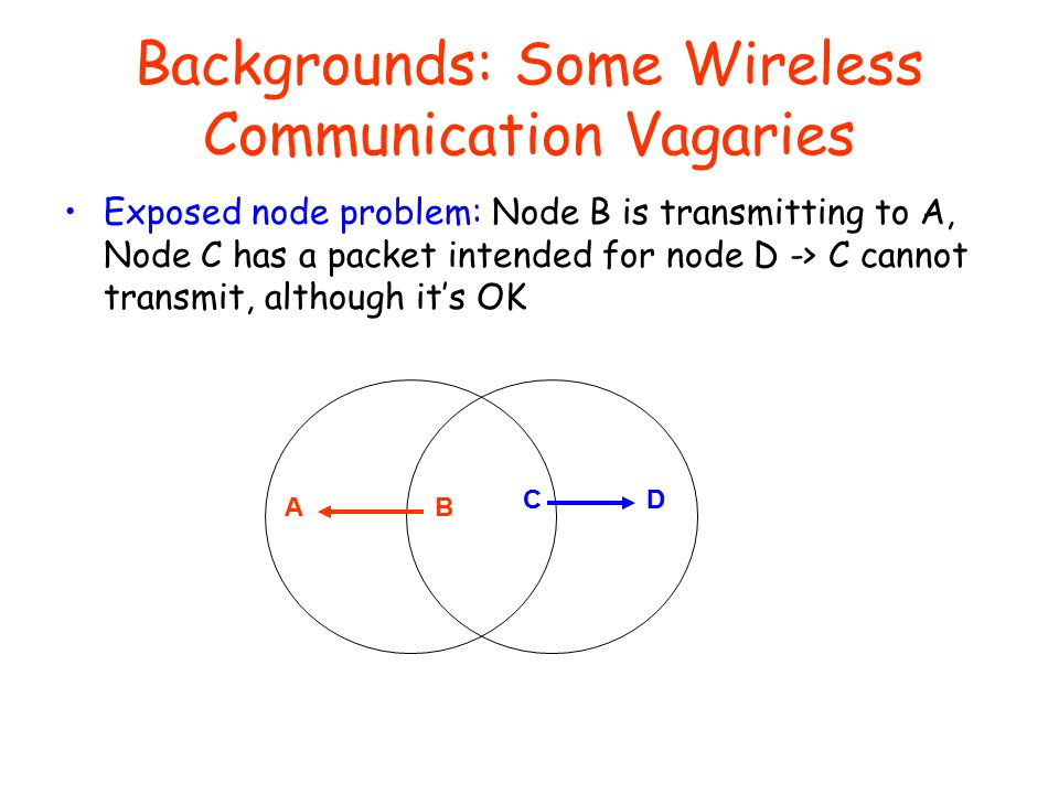 Backgrounds: Some Wireless Communication Vagaries Exposed node problem: Node B is transmitting to A, Node C has a packet intended for node D -> C cannot transmit, although it's OK AB CD