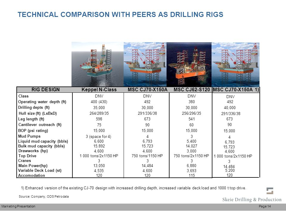 Marketing Presentation Page 14 Source: Company, ODS Petrodata TECHNICAL COMPARISON WITH PEERS AS DRILLING RIGS MSC CJ70-X150A 1) DNV 492 40,000 291/33