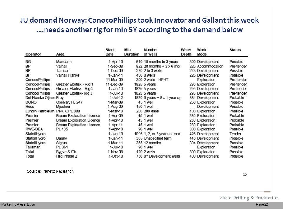 Marketing Presentation Page 22 Source: Pareto JU demand Norway: ConocoPhillips took Innovator and Gallant this week ….needs another rig for min 5Y acc