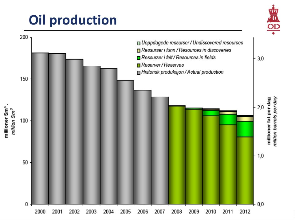 Marketing Presentation Page 23 Oil production