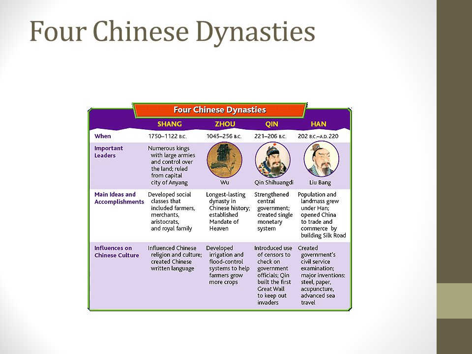 Four Chinese Dynasties
